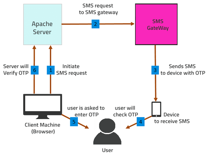 Laravel mobile number verification